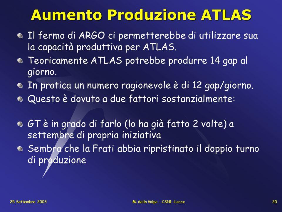 25 Settembre 2003M. della Volpe - CSN1 -Lecce20 Aumento Produzione ATLAS Il fermo di ARGO ci permetterebbe di utilizzare sua la capacità produttiva pe