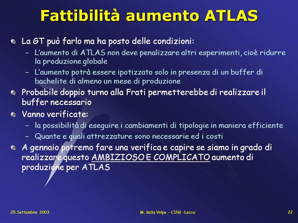 25 Settembre 2003M. della Volpe - CSN1 -Lecce22 Fattibilità aumento ATLAS La GT può farlo ma ha posto delle condizioni: –Laumento di ATLAS non deve pe