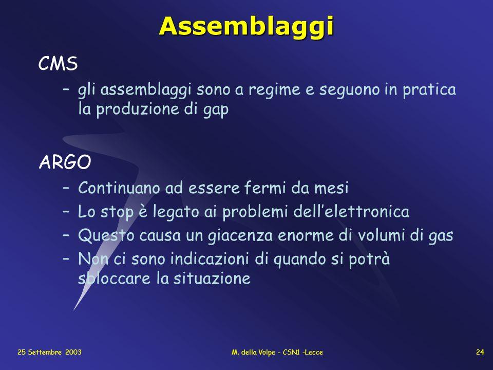 25 Settembre 2003M. della Volpe - CSN1 -Lecce24Assemblaggi CMS –gli assemblaggi sono a regime e seguono in pratica la produzione di gap ARGO –Continua