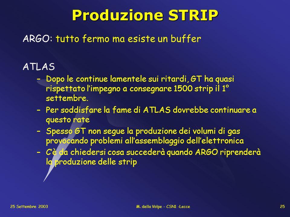 25 Settembre 2003M. della Volpe - CSN1 -Lecce25 Produzione STRIP ARGO: tutto fermo ma esiste un buffer ATLAS –Dopo le continue lamentele sui ritardi,