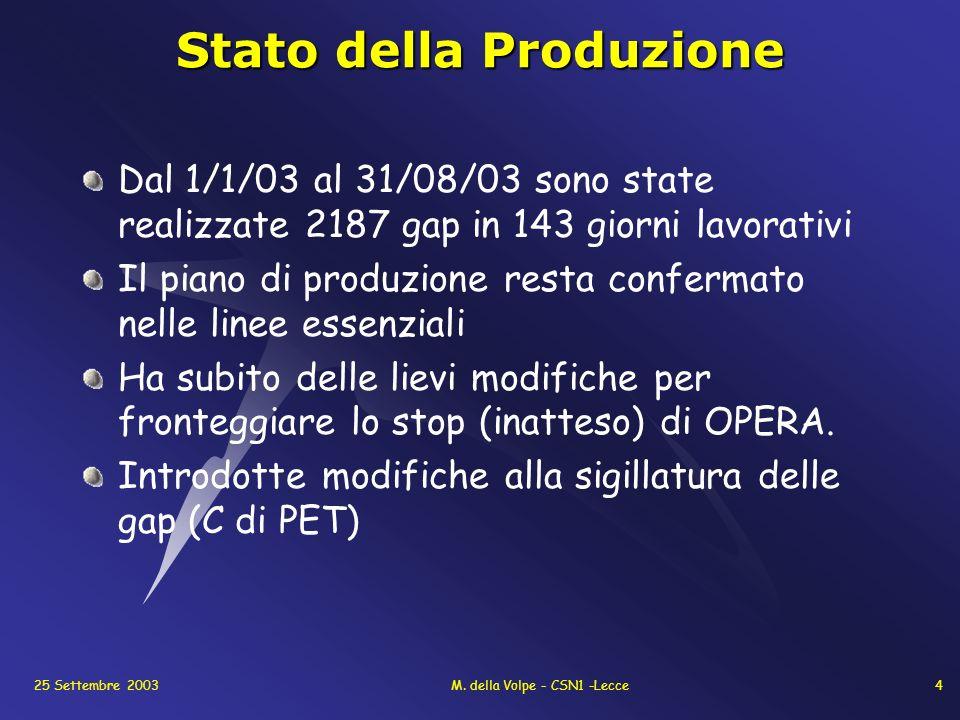 25 Settembre 2003M. della Volpe - CSN1 -Lecce4 Stato della Produzione Dal 1/1/03 al 31/08/03 sono state realizzate 2187 gap in 143 giorni lavorativi I