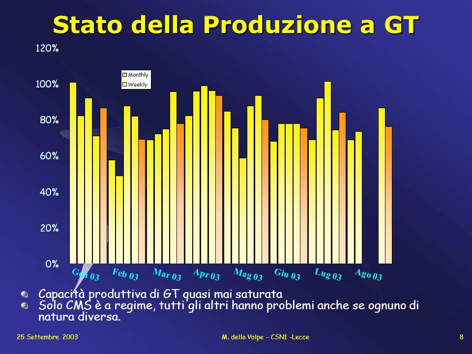 25 Settembre 2003M. della Volpe - CSN1 -Lecce8 Stato della Produzione a GT Capacità produttiva di GT quasi mai saturata Solo CMS è a regime, tutti gli