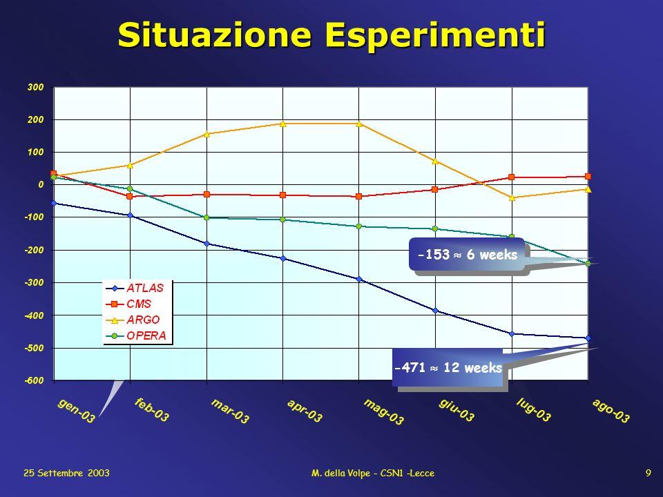 25 Settembre 2003M. della Volpe - CSN1 -Lecce9 Situazione Esperimenti -471 12 weeks -153 6 weeks