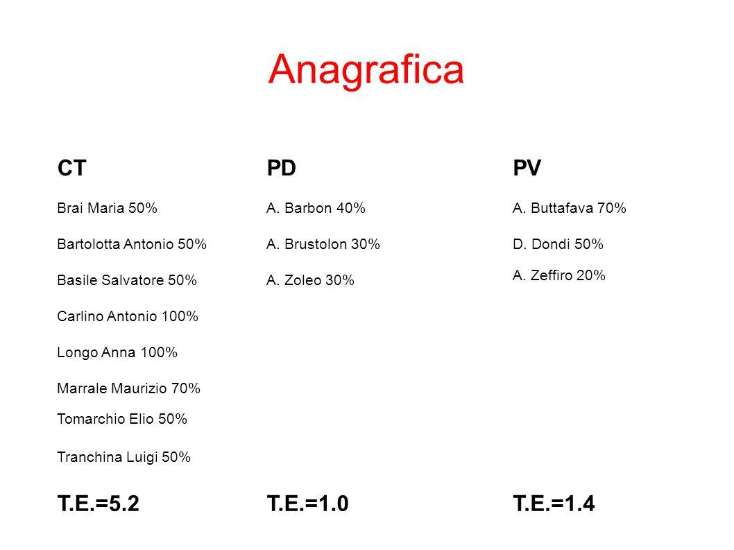 Anagrafica CTPDPV Brai Maria 50%A.Barbon 40%A. Buttafava 70% Bartolotta Antonio 50%A.