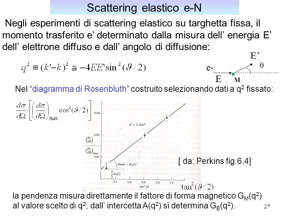 27 Negli esperimenti di scattering elastico su targhetta fissa, il momento trasferito e determinato dalla misura dell energia E dell elettrone diffuso e dall angolo di diffusione: Scattering elastico e-N Nel diagramma di Rosenbluth costruito selezionando dati a q 2 fissato: [ da: Perkins fig.6.4] la pendenza misura direttamente il fattore di forma magnetico G M (q 2 ) al valore scelto di q 2 ; dall intercetta A(q 2 ) si determina G E (q 2 ).