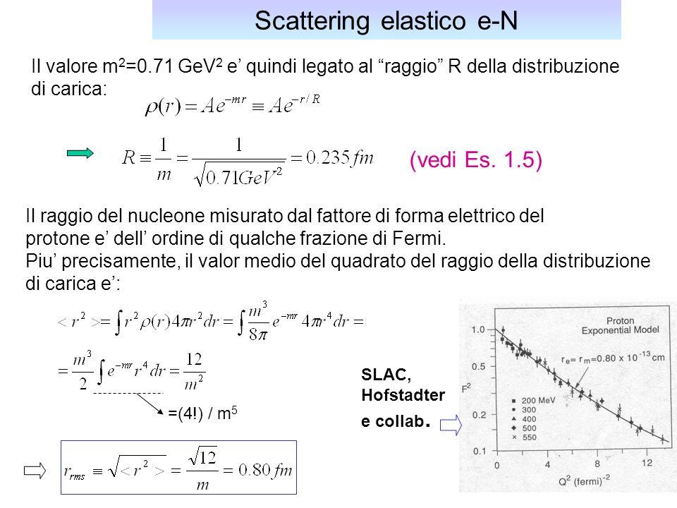 35 Il valore m 2 =0.71 GeV 2 e quindi legato al raggio R della distribuzione di carica: Scattering elastico e-N (vedi Es.