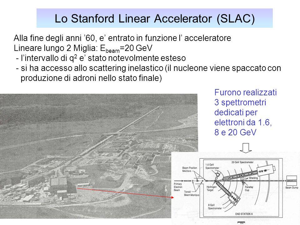 43 Lo Stanford Linear Accelerator (SLAC) Alla fine degli anni 60, e entrato in funzione l acceleratore Lineare lungo 2 Miglia: E beam =20 GeV - lintervallo di q 2 e stato notevolmente esteso - si ha accesso allo scattering inelastico (il nucleone viene spaccato con produzione di adroni nello stato finale) Furono realizzati 3 spettrometri dedicati per elettroni da 1.6, 8 e 20 GeV