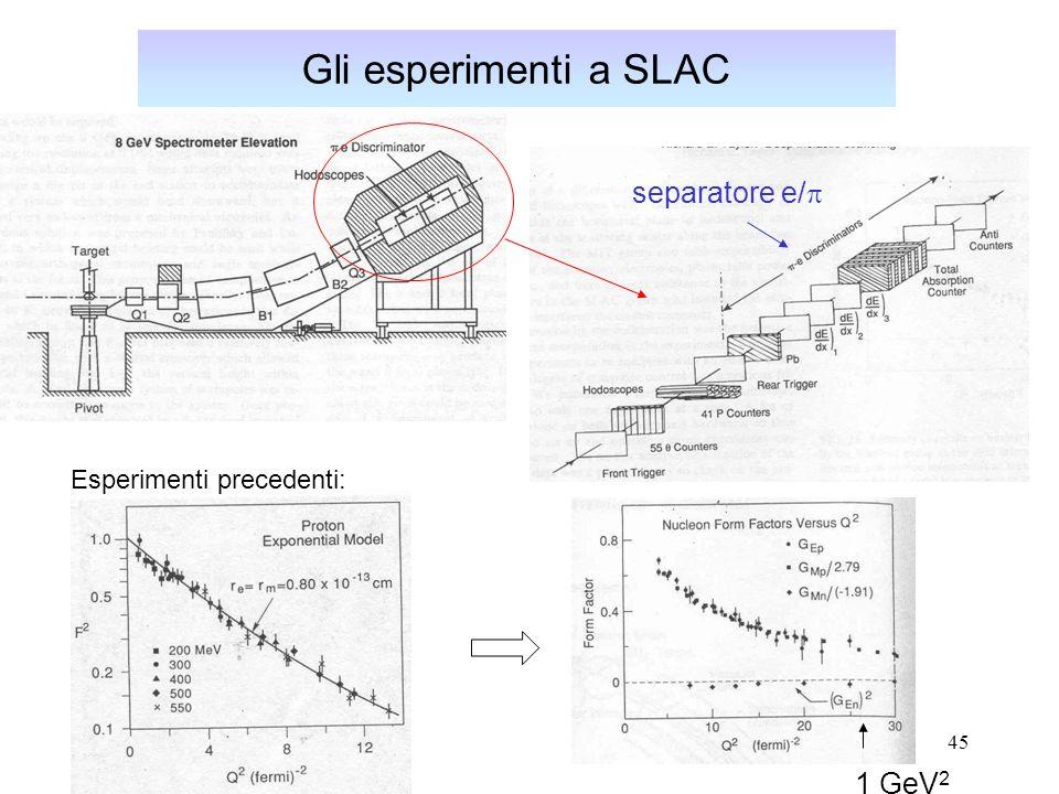 45 Gli esperimenti a SLAC separatore e/ 1 GeV 2 Esperimenti precedenti: