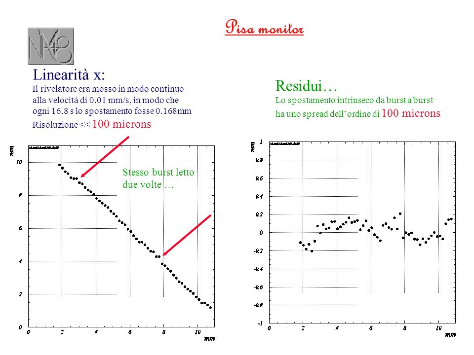 Pisa monitor Linearità x: Il rivelatore era mosso in modo continuo alla velocità di 0.01 mm/s, in modo che ogni 16.8 s lo spostamento fosse 0.168mm Risoluzione << 100 microns Residui… Lo spostamento intrinseco da burst a burst ha uno spread dellordine di 100 microns Stesso burst letto due volte …