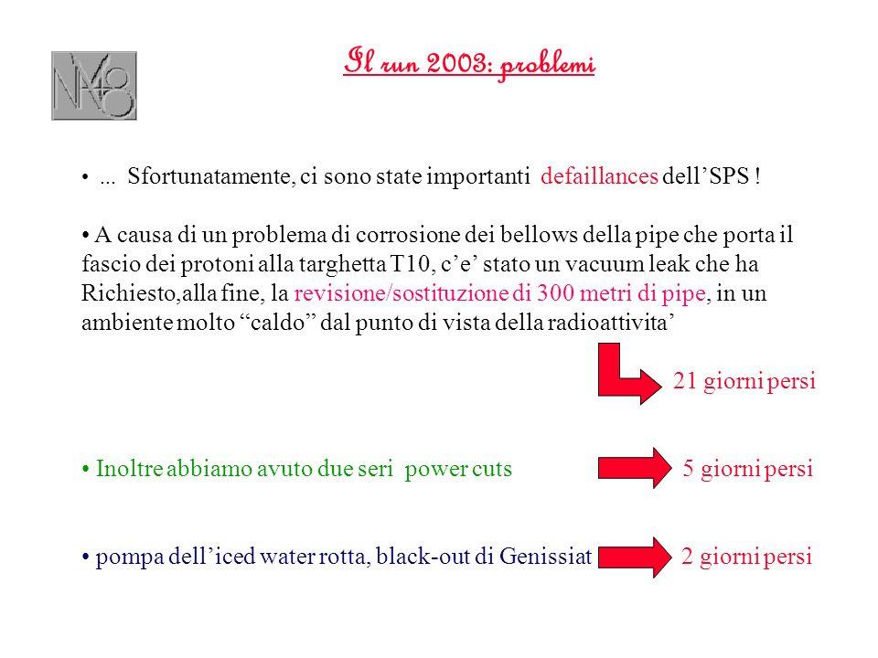 Il run 2003: problemi... Sfortunatamente, ci sono state importanti defaillances dellSPS ! A causa di un problema di corrosione dei bellows della pipe