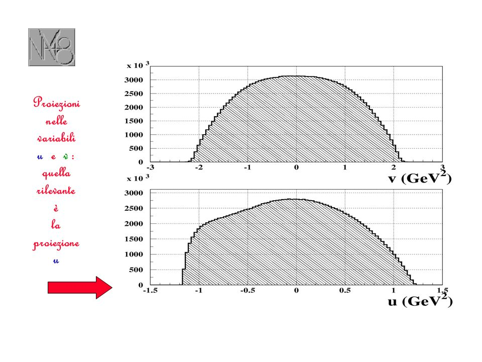 Proiezioni nelle variabili u e v : quella rilevante è la proiezione u