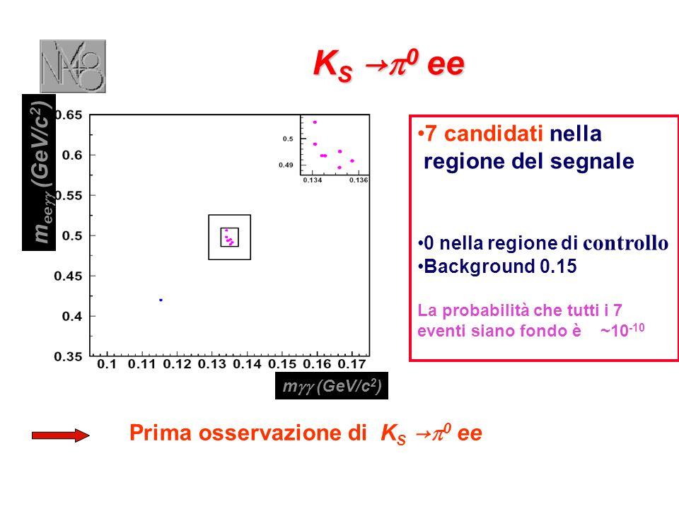 K S 0 ee K S 0 ee 7 candidati nella regione del segnale 0 nella regione di controllo Background 0.15 La probabilità che tutti i 7 eventi siano fondo è ~10 -10 m ee (GeV/c 2 ) m (GeV/c 2 ) Prima osservazione di K S 0 ee