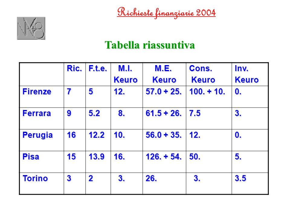 Richieste finanziarie 2004Ric.F.t.e. M.I. M.I.Keuro M.E. M.E. Keuro KeuroCons. Inv.Keuro Firenze7512. 57.0 + 25. 100. + 10. 0. Ferrara95.2 8. 8. 61.5