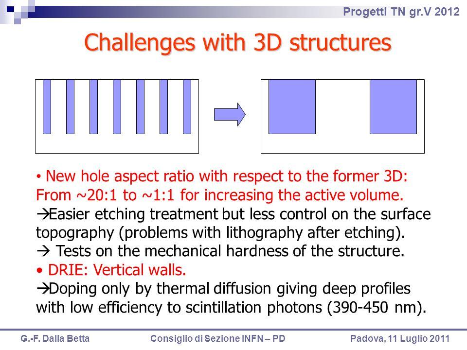 Progetti TN gr.V 2012 G.-F. Dalla Betta Consiglio di Sezione INFN – PD Padova, 11 Luglio 2011 New hole aspect ratio with respect to the former 3D: Fro