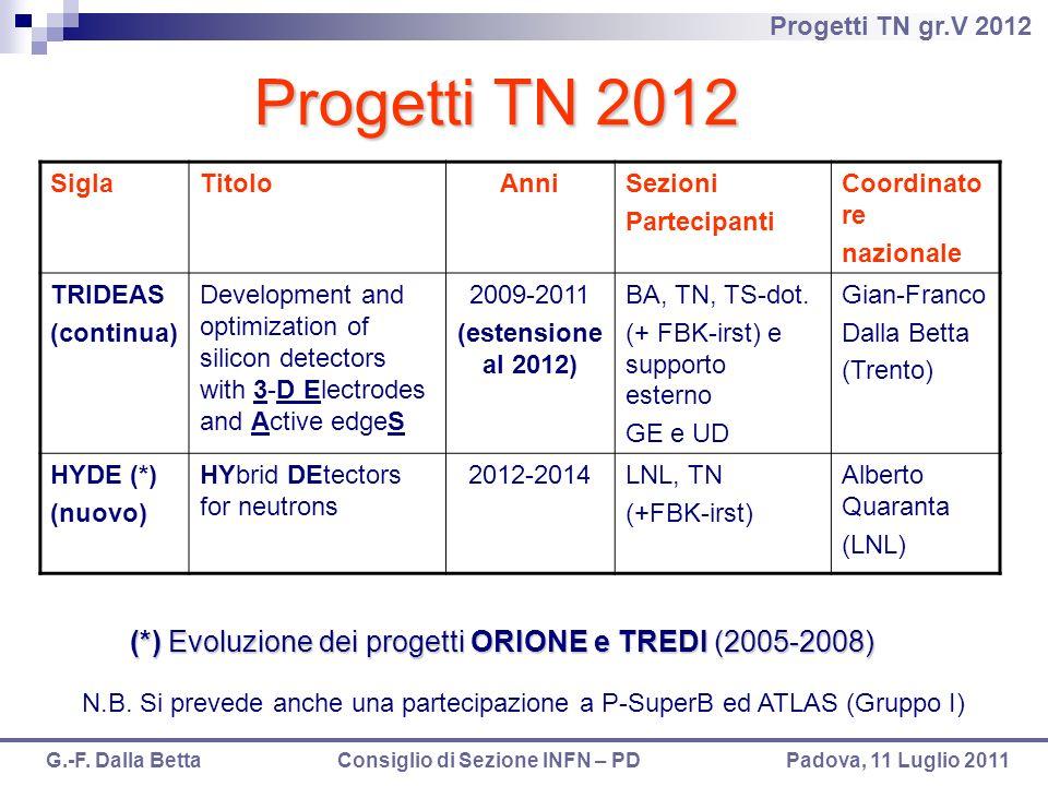 Progetti TN gr.V 2012 G.-F. Dalla Betta Consiglio di Sezione INFN – PD Padova, 11 Luglio 2011 Progetti TN 2012 SiglaTitoloAnniSezioni Partecipanti Coo