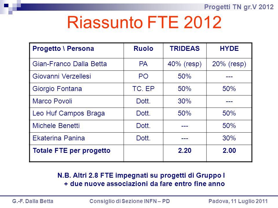 Progetti TN gr.V 2012 G.-F. Dalla Betta Consiglio di Sezione INFN – PD Padova, 11 Luglio 2011 Riassunto FTE 2012 Progetto \ PersonaRuoloTRIDEASHYDE Gi