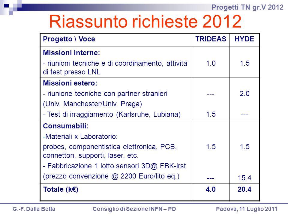Progetti TN gr.V 2012 G.-F. Dalla Betta Consiglio di Sezione INFN – PD Padova, 11 Luglio 2011 Riassunto richieste 2012 Progetto \ VoceTRIDEASHYDE Miss