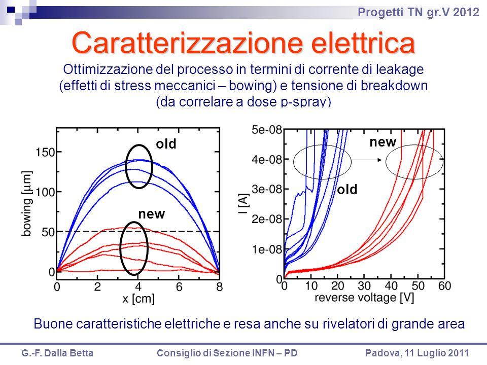 Progetti TN gr.V 2012 G.-F. Dalla Betta Consiglio di Sezione INFN – PD Padova, 11 Luglio 2011 Caratterizzazione elettrica Ottimizzazione del processo