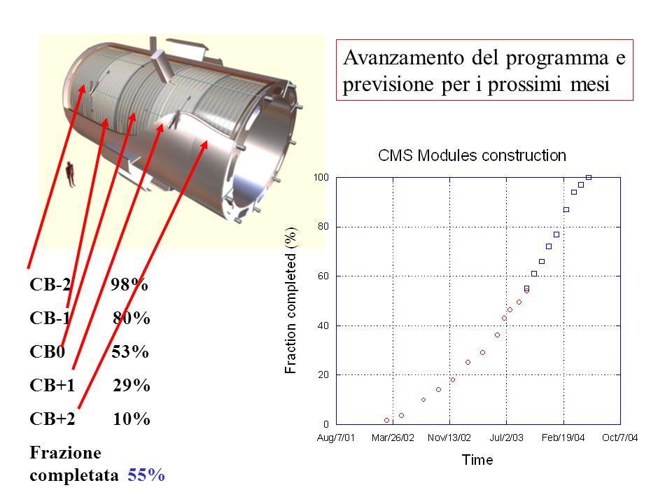 CB-2 98% CB-1 80% CB0 53% CB+1 29% CB+2 10% Frazione completata 55% Avanzamento del programma e previsione per i prossimi mesi