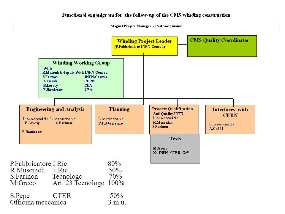P.Fabbricatore I Ric 80% R.Musenich I Ric. 50% S.Farinon Tecnologo 70% M:Greco Art. 23 Tecnologo 100% S.Pepe CTER 50% Officina meccanica 3 m.u.
