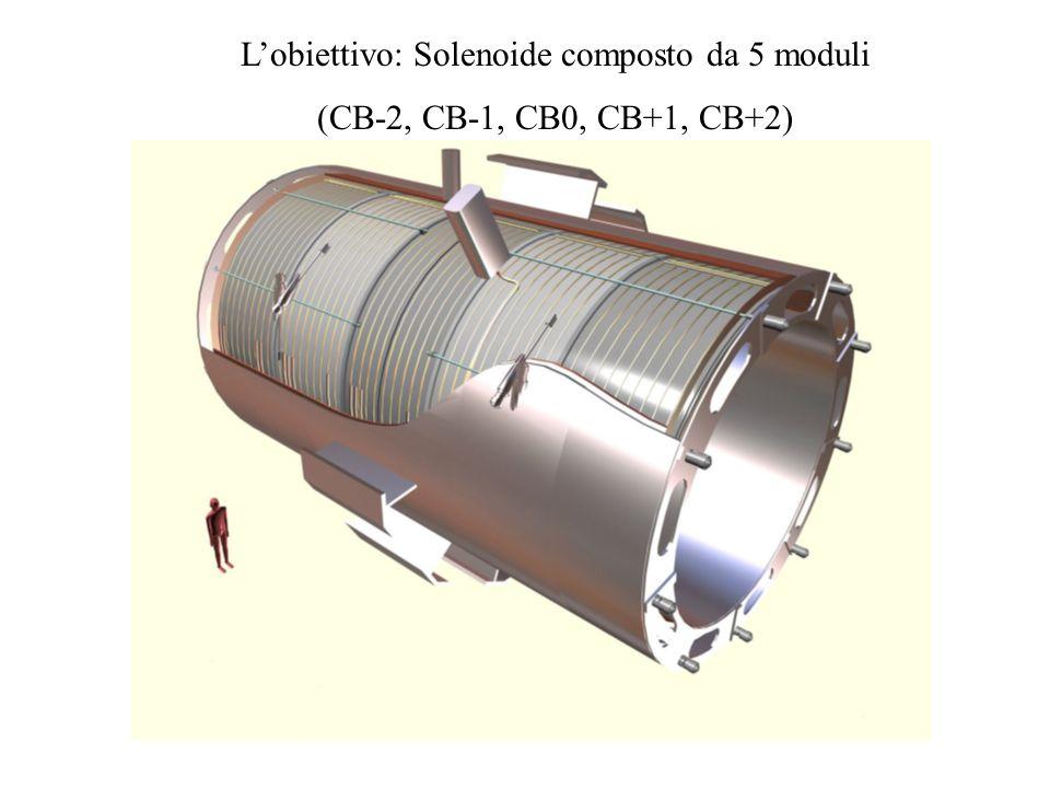 Lobiettivo: Solenoide composto da 5 moduli (CB-2, CB-1, CB0, CB+1, CB+2)