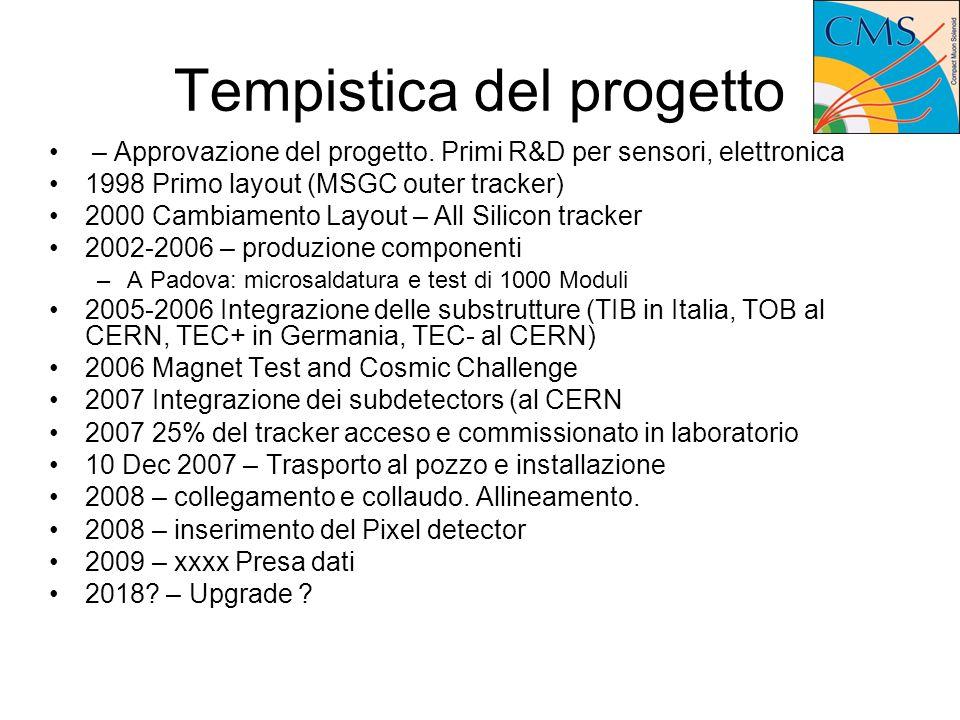 Tempistica del progetto – Approvazione del progetto.