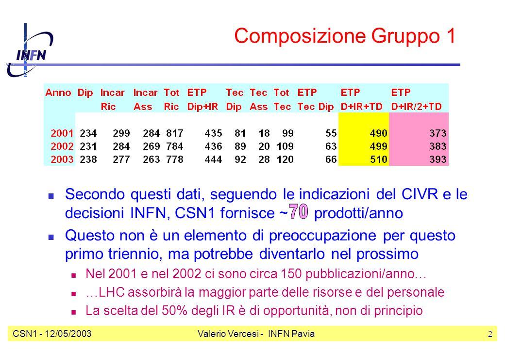 CSN1 - 12/05/2003Valerio Vercesi - INFN Pavia2 Composizione Gruppo 1 Secondo questi dati, seguendo le indicazioni del CIVR e le decisioni INFN, CSN1 fornisce ~ prodotti/anno Questo non è un elemento di preoccupazione per questo primo triennio, ma potrebbe diventarlo nel prossimo Nel 2001 e nel 2002 ci sono circa 150 pubblicazioni/anno… …LHC assorbirà la maggior parte delle risorse e del personale La scelta del 50% degli IR è di opportunità, non di principio