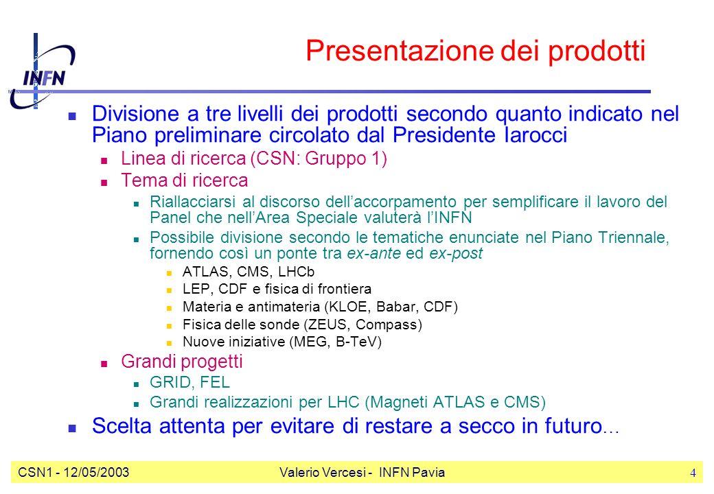 CSN1 - 12/05/2003Valerio Vercesi - INFN Pavia4 Presentazione dei prodotti Divisione a tre livelli dei prodotti secondo quanto indicato nel Piano preliminare circolato dal Presidente Iarocci Linea di ricerca (CSN: Gruppo 1) Tema di ricerca Riallacciarsi al discorso dellaccorpamento per semplificare il lavoro del Panel che nellArea Speciale valuterà lINFN Possibile divisione secondo le tematiche enunciate nel Piano Triennale, fornendo così un ponte tra ex-ante ed ex-post ATLAS, CMS, LHCb LEP, CDF e fisica di frontiera Materia e antimateria (KLOE, Babar, CDF) Fisica delle sonde (ZEUS, Compass) Nuove iniziative (MEG, B-TeV) Grandi progetti GRID, FEL Grandi realizzazioni per LHC (Magneti ATLAS e CMS) Scelta attenta per evitare di restare a secco in futuro …