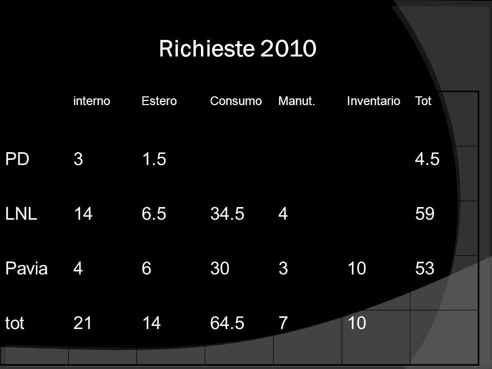 Richieste 2010 internoEsteroConsumoManut.InventarioTot PD31.54.5 LNL146.534.5459 Pavia463031053 tot211464.5710