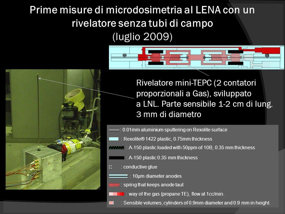 Prime misure di microdosimetria al LENA con un rivelatore senza tubi di campo (luglio 2009) Rivelatore mini-TEPC (2 contatori proporzionali a Gas), sviluppato a LNL.