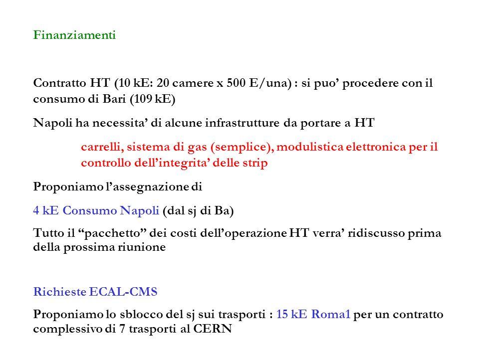 Finanziamenti Contratto HT (10 kE: 20 camere x 500 E/una) : si puo procedere con il consumo di Bari (109 kE) Napoli ha necessita di alcune infrastrutture da portare a HT carrelli, sistema di gas (semplice), modulistica elettronica per il controllo dellintegrita delle strip Proponiamo lassegnazione di 4 kE Consumo Napoli (dal sj di Ba) Tutto il pacchetto dei costi delloperazione HT verra ridiscusso prima della prossima riunione Richieste ECAL-CMS Proponiamo lo sblocco del sj sui trasporti : 15 kE Roma1 per un contratto complessivo di 7 trasporti al CERN