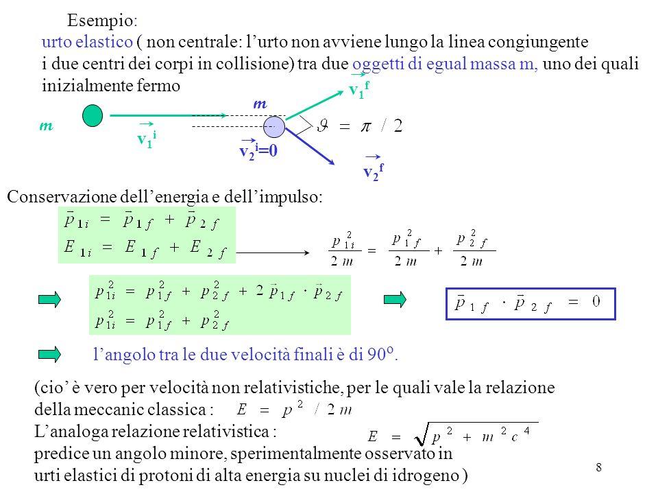 U.Gasparini, Fisica I9 ( ) i f x y langolo di incidenza è uguale allangolo di rimbalzo (riflessione) Questa osservazione, confrontata con la legge delle riflessione dei raggi luminosi, portò Newton a formulare lipotesi della natura corpuscolare della luce (lungo lasse x la parete non esercita forze impulsive) Urto elastico obliquo contro una parete :