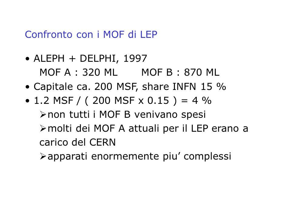 Confronto con i MOF di LEP ALEPH + DELPHI, 1997 MOF A : 320 MLMOF B : 870 ML Capitale ca. 200 MSF, share INFN 15 % 1.2 MSF / ( 200 MSF x 0.15 ) = 4 %