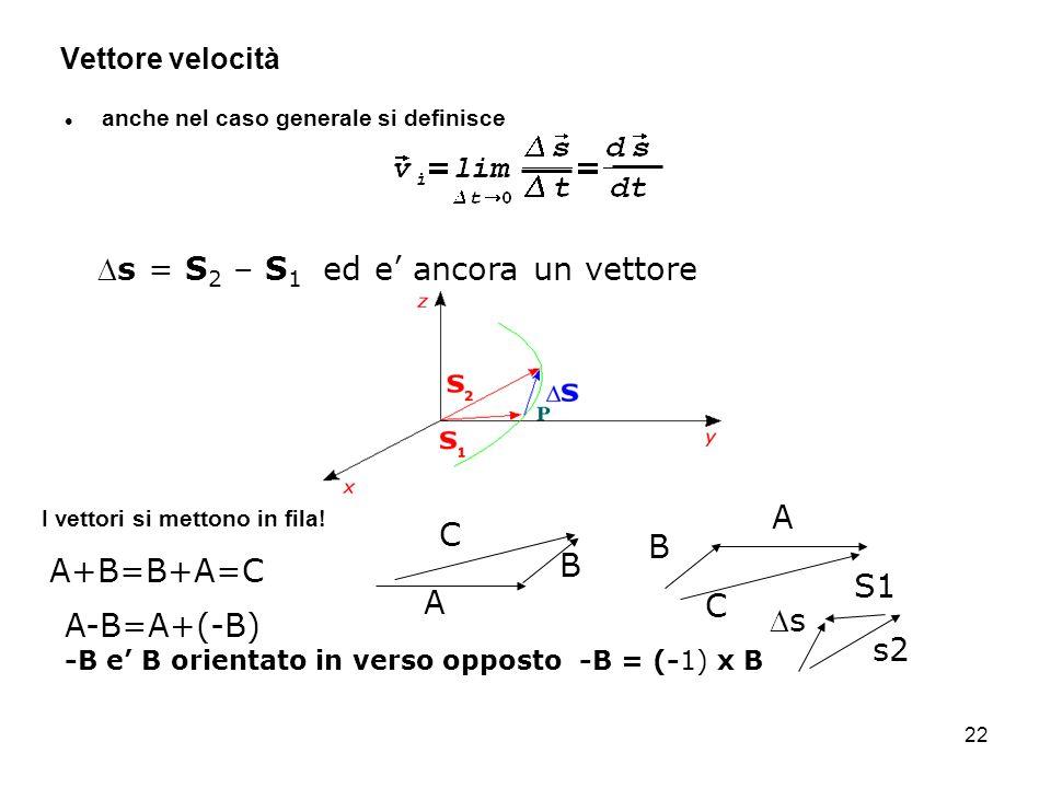 22 Vettore velocità anche nel caso generale si definisce s = S 2 – S 1 ed e ancora un vettore A B C B A C A+B=B+A=C I vettori si mettono in fila! A-B=