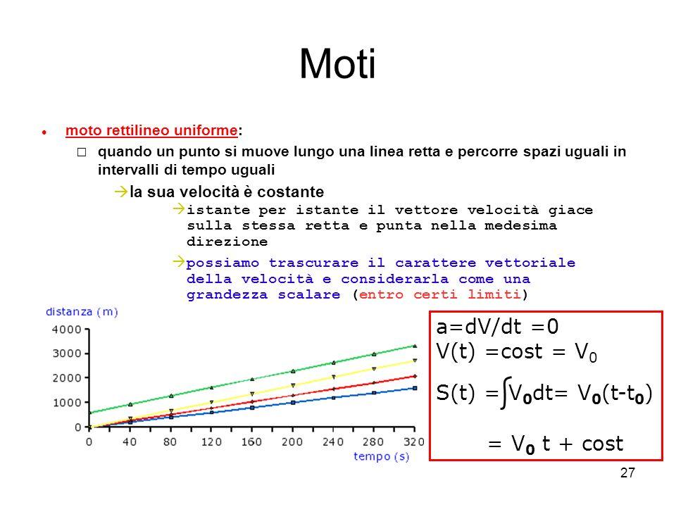 27 Moti moto rettilineo uniforme: quando un punto si muove lungo una linea retta e percorre spazi uguali in intervalli di tempo uguali la sua velocità