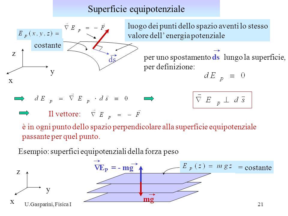 U.Gasparini, Fisica I21 luogo dei punti dello spazio aventi lo stesso valore dell energia potenziale costante x y z ds per uno spostamento ds lungo la