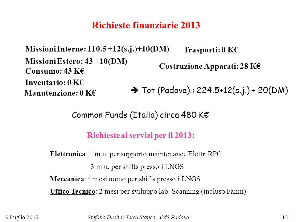 Richieste finanziarie 2013 Missioni Interne: 110.5 +12(s.j.)+10(DM) Missioni Estero: 43 +10(DM) Trasporti: 0 K Inventario: 0 K Costruzione Apparati: 28 K Consumo: 43 K Richieste ai servizi per il 2013: Elettronica: 1 m.u.