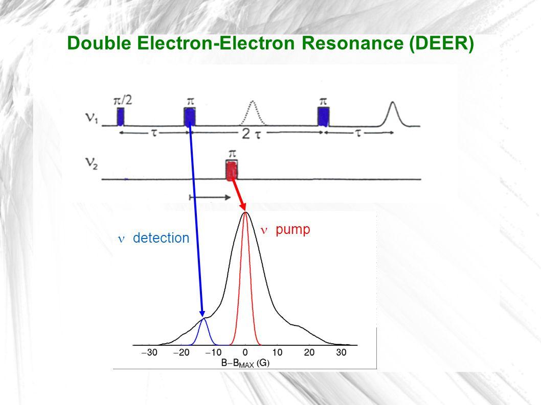 pump detection