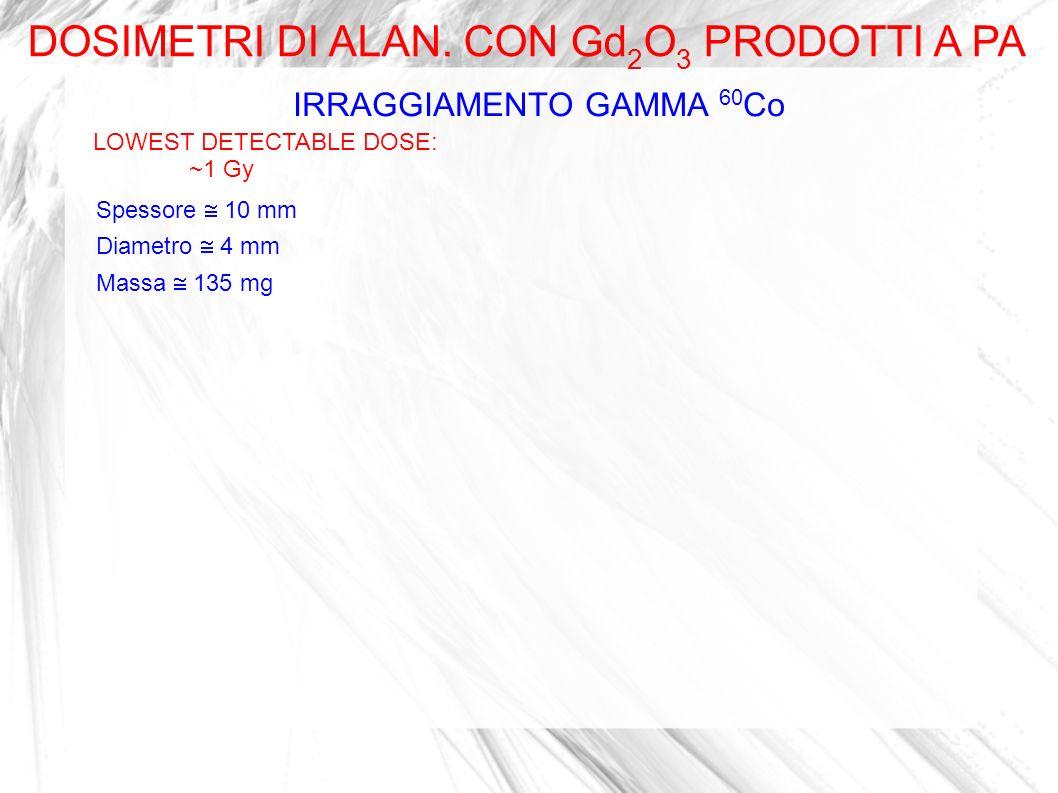 IRRAGGIAMENTO GAMMA 60 Co LOWEST DETECTABLE DOSE: ~1 Gy DOSIMETRI DI ALAN. CON Gd 2 O 3 PRODOTTI A PA Spessore 10 mm Diametro 4 mm Massa 135 mg