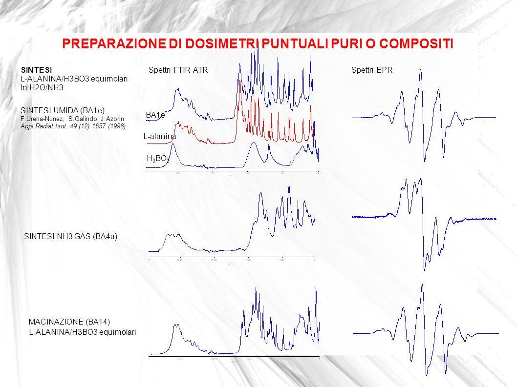 PREPARAZIONE DI DOSIMETRI PUNTUALI PURI O COMPOSITI SINTESI UMIDA (BA1e) F.Urena-Nunez, S.Galindo, J.Azorin Appl.Radiat.Isot. 49 (12) 1657 (1998) L-al