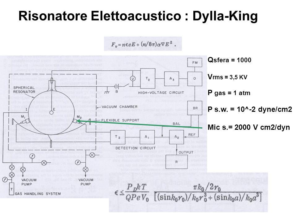Risonatore Elettoacustico : Dylla-King Q sfera = 1000 V rms = 3,5 KV P gas = 1 atm P s.w.