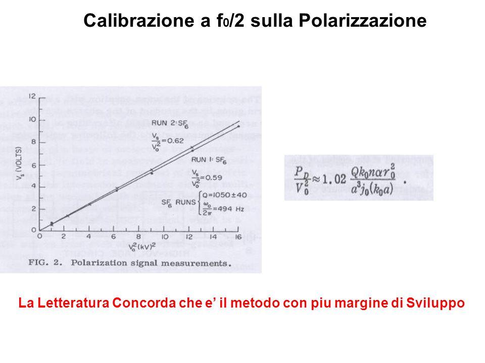 Calibrazione a f 0 /2 sulla Polarizzazione La Letteratura Concorda che e il metodo con piu margine di Sviluppo