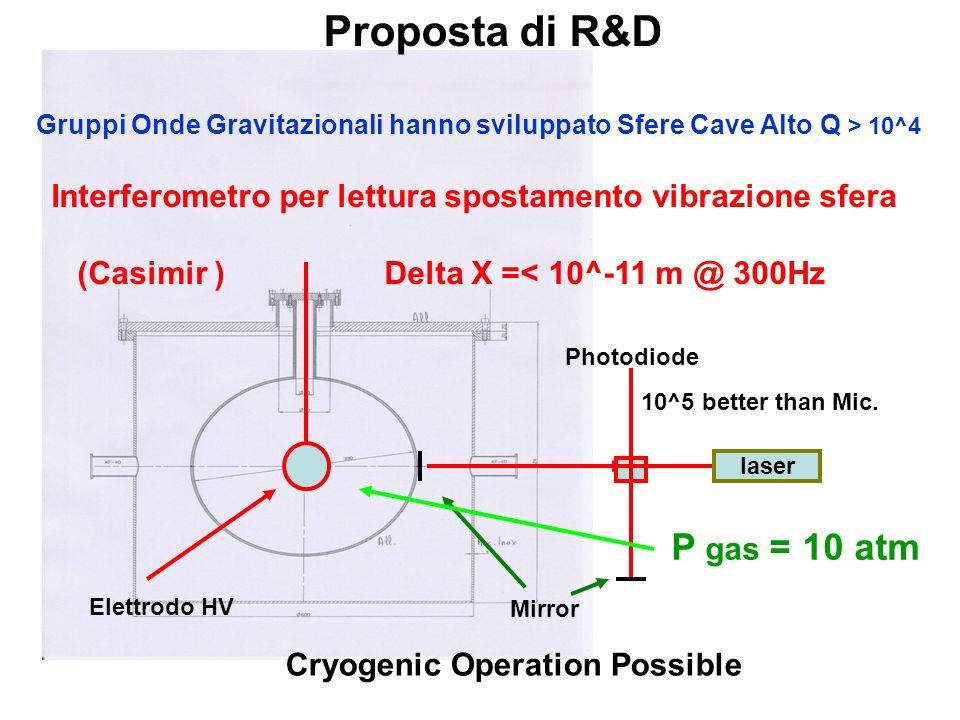 laser Proposta di R&D Gruppi Onde Gravitazionali hanno sviluppato Sfere Cave Alto Q > 10^4 Interferometro per lettura spostamento vibrazione sfera (Casimir ) Delta X =< 10^-11 m @ 300Hz Mirror Photodiode 10^5 better than Mic.