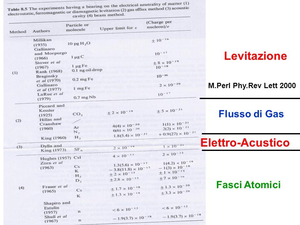 Levitazione Flusso di Gas Fasci Atomici Elettro-Acustico M.Perl Phy.Rev Lett 2000