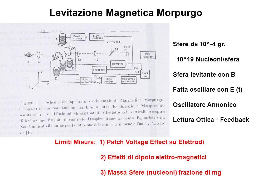Levitazione Magnetica Morpurgo Sfere da 10^-4 gr.