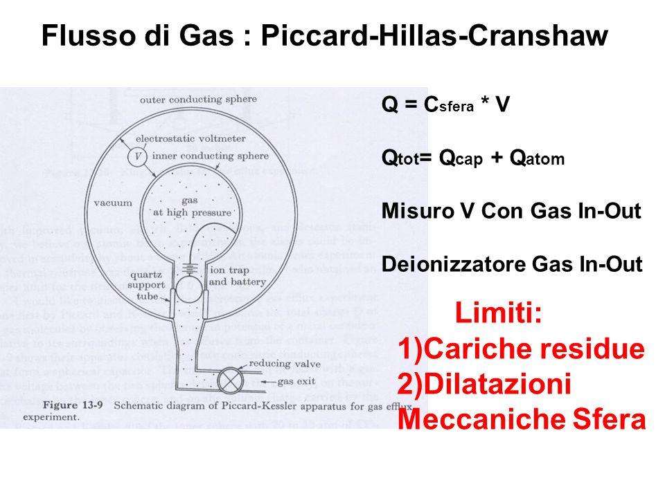 Flusso di Gas : Piccard-Hillas-Cranshaw Q = C sfera * V Q tot = Q cap + Q atom Misuro V Con Gas In-Out Deionizzatore Gas In-Out Limiti: 1)Cariche residue 2)Dilatazioni Meccaniche Sfera