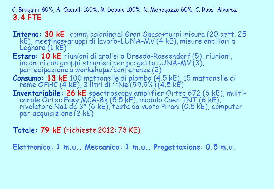 C. Broggini 80%, A. Caciolli 100%, R. Depalo 100%, R.