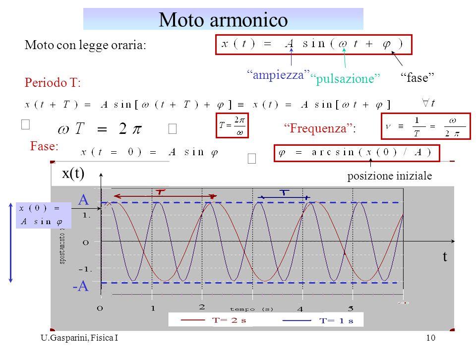 U.Gasparini, Fisica I10 Moto con legge oraria: ampiezza pulsazione fase x(t) t A -A Periodo T: Fase: posizione iniziale Frequenza: Moto armonico