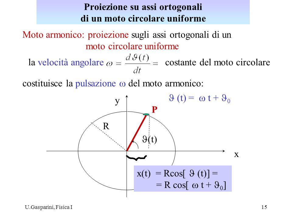 U.Gasparini, Fisica I15 Moto armonico: proiezione sugli assi ortogonali di un moto circolare uniforme la velocità angolare costante del moto circolare costituisce la pulsazione del moto armonico: (t) P y x x(t) = Rcos[ (t)] = = R cos[ t + ] (t) = t + R Proiezione su assi ortogonali di un moto circolare uniforme