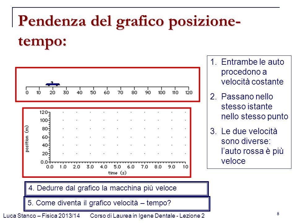 Luca Stanco – Fisica 2013/14Corso di Laurea in Igene Dentale - Lezione 2 8 Pendenza del grafico posizione- tempo: 1.Entrambe le auto procedono a veloc